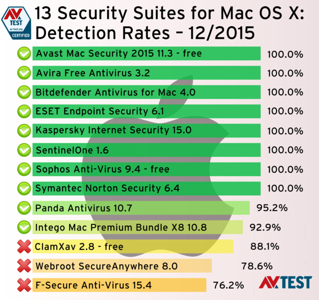 Macs also need protection
