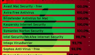 Ataque a Mac OS X – 10 paquetes de seguridad puestos a prueba