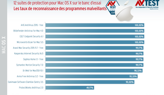 12 solutions de protection pour Mac OS X sur le banc d'essai