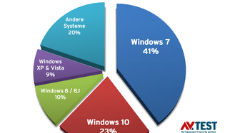 23 Security Suiten unter Windows 7 im Test