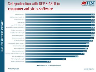32 products put to the test: How good is antivirus software
