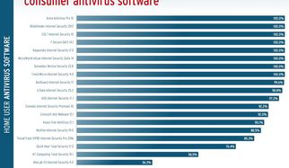 32 products put to the test: How good is antivirus software at protecting itself?