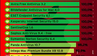 Plus de protection pour Mac OS X : 13 suites de sécurité sur le banc d'essai