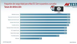 10 suites antivirus para MacOS Sierra puestas a prueba
