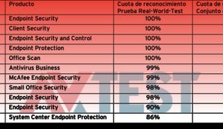Prueba: 11 soluciones de seguridad para redes de empresa con Windows 7