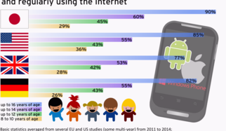 Test: 12 Android Apps for more Parental Control on Smartphones