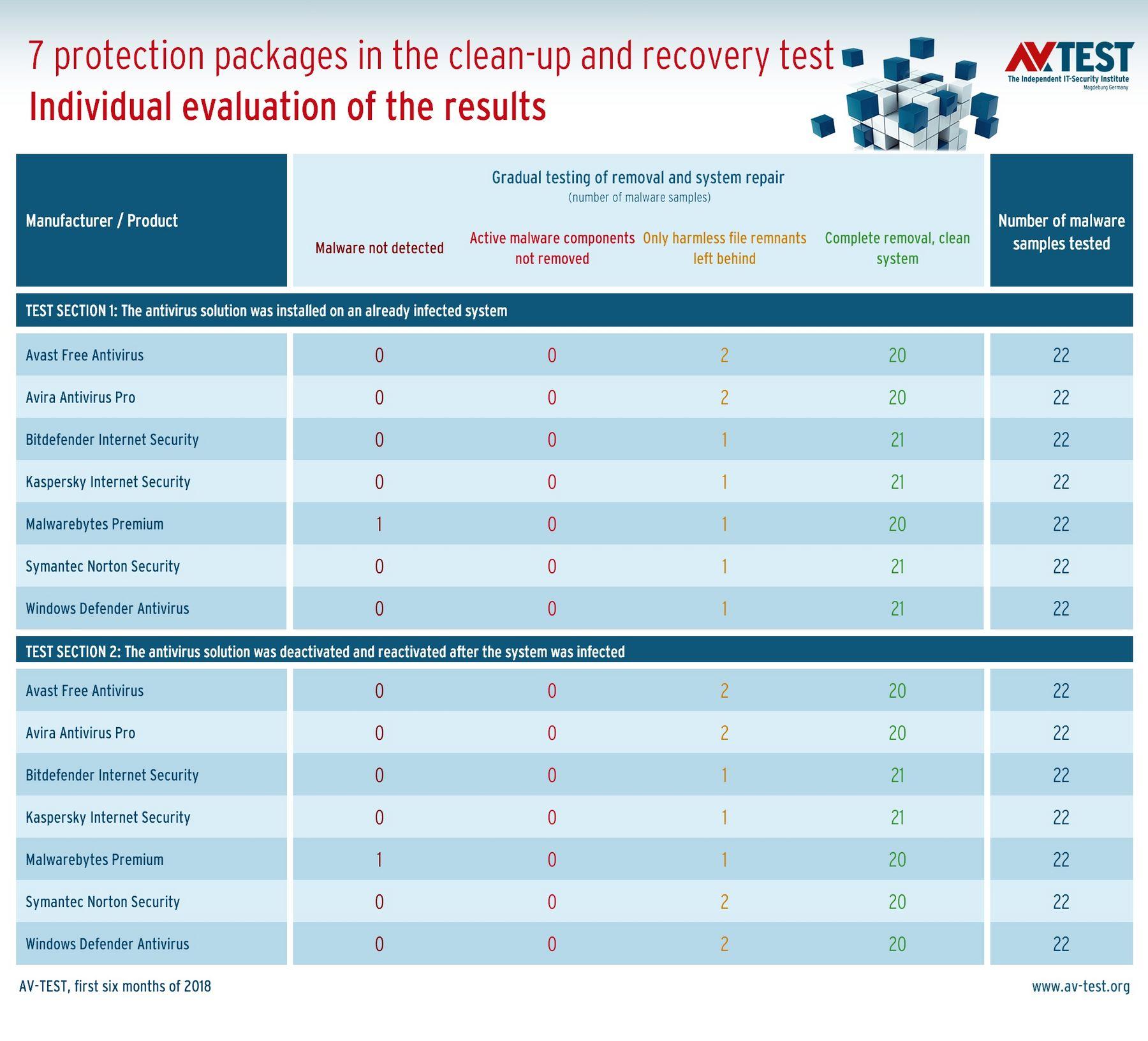 Test: Windows Repair after a Trojan Attack | AV-TEST