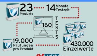 Dauertest: Bremst Antiviren-Software den PC?