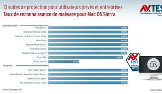Sur le banc d'essai : suites antivirus pour MacOS Sierra
