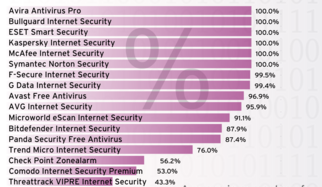 Check 2015: Self-Protection of Antivirus Software