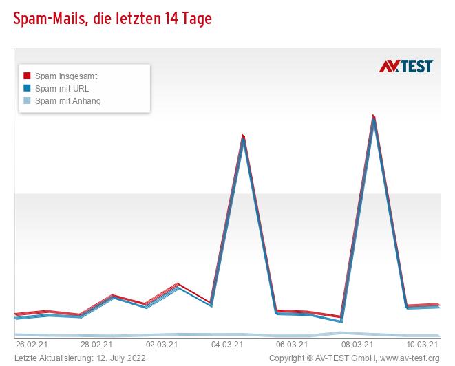Spam-Mails, die letzten 14 Tage