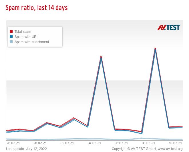 Spam ratio, last 14 days