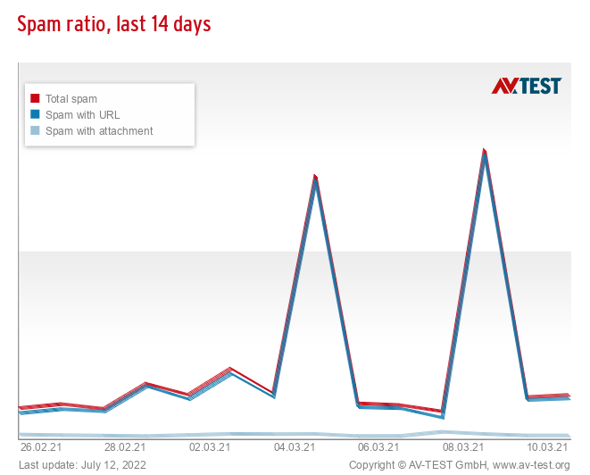 Spam ratio, last 14 days