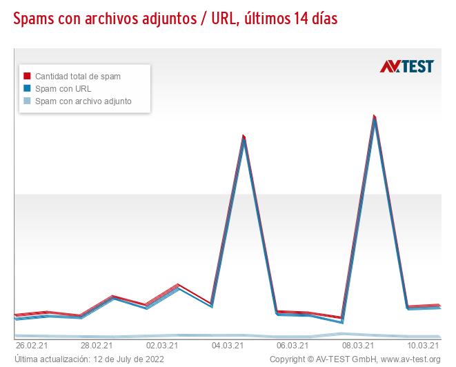 Spams con archivos adjuntos / URL, últimos 14 días