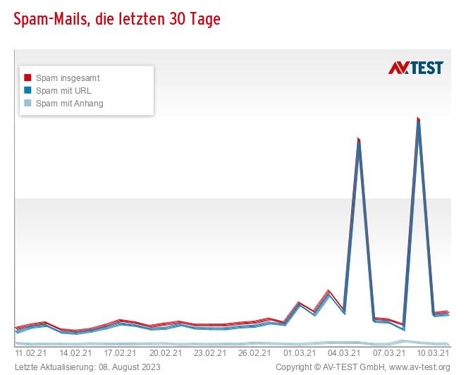 Spam-Mails, die letzten 30 Tage