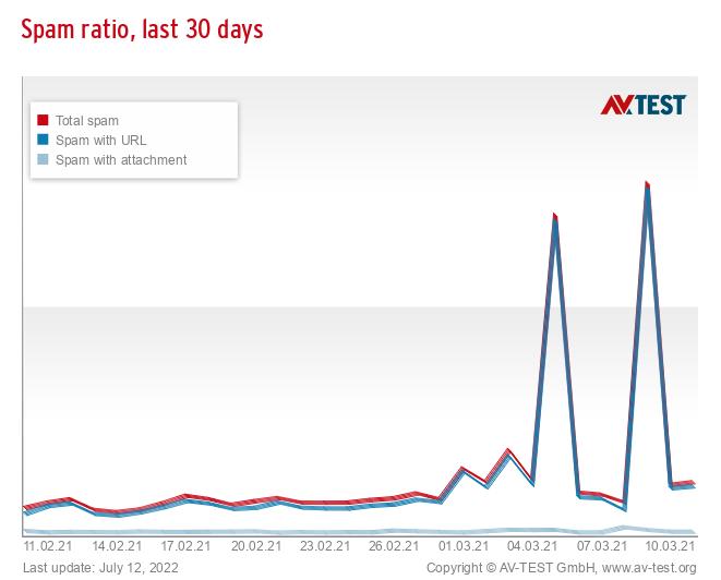 Spam ratio, last 30 days
