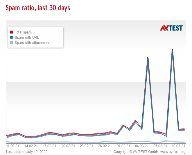 Spam ratio, last 30 days
