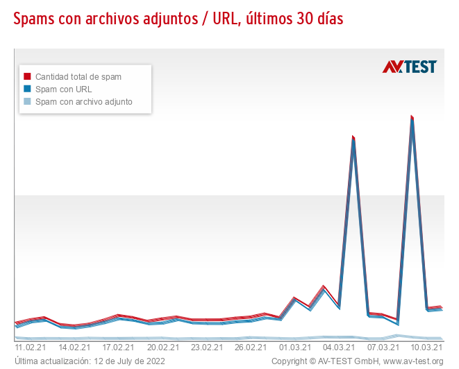 Spams con archivos adjuntos / URL, últimos 30 días