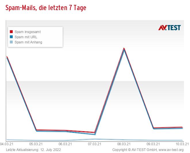 Spam-Mails, die letzten 7 Tage