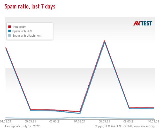 Spam ratio, last 7 days